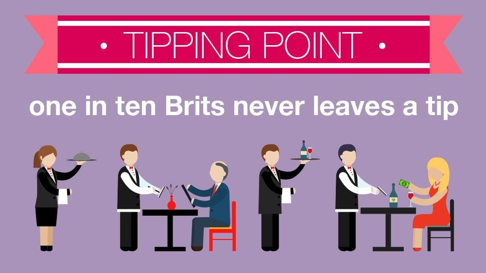 One in ten Brits never leaves a tip