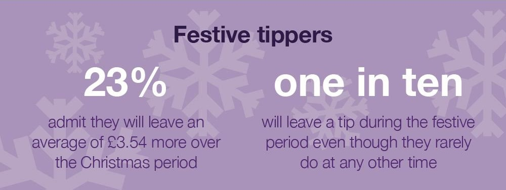 People tip more at Christmas