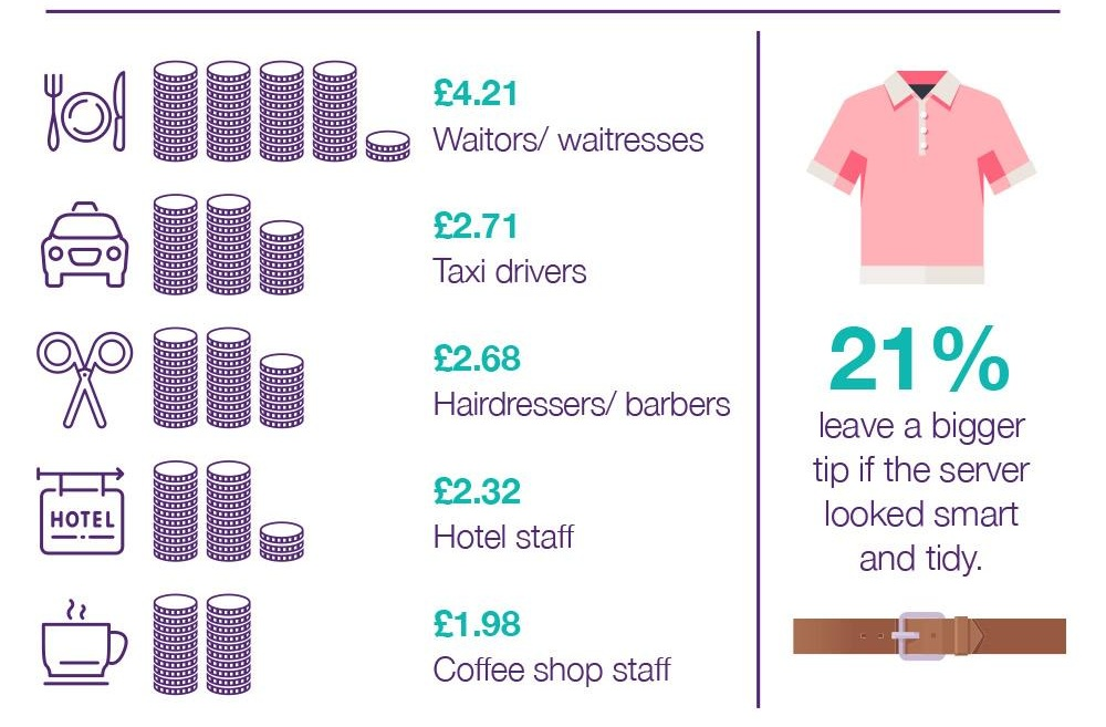 Which professions are the most likely to receive tips in the UK?